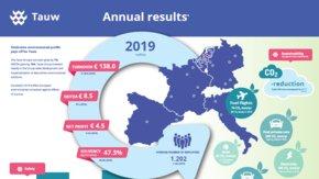 Risultati Finanziari 2019 - Gruppo Tauw